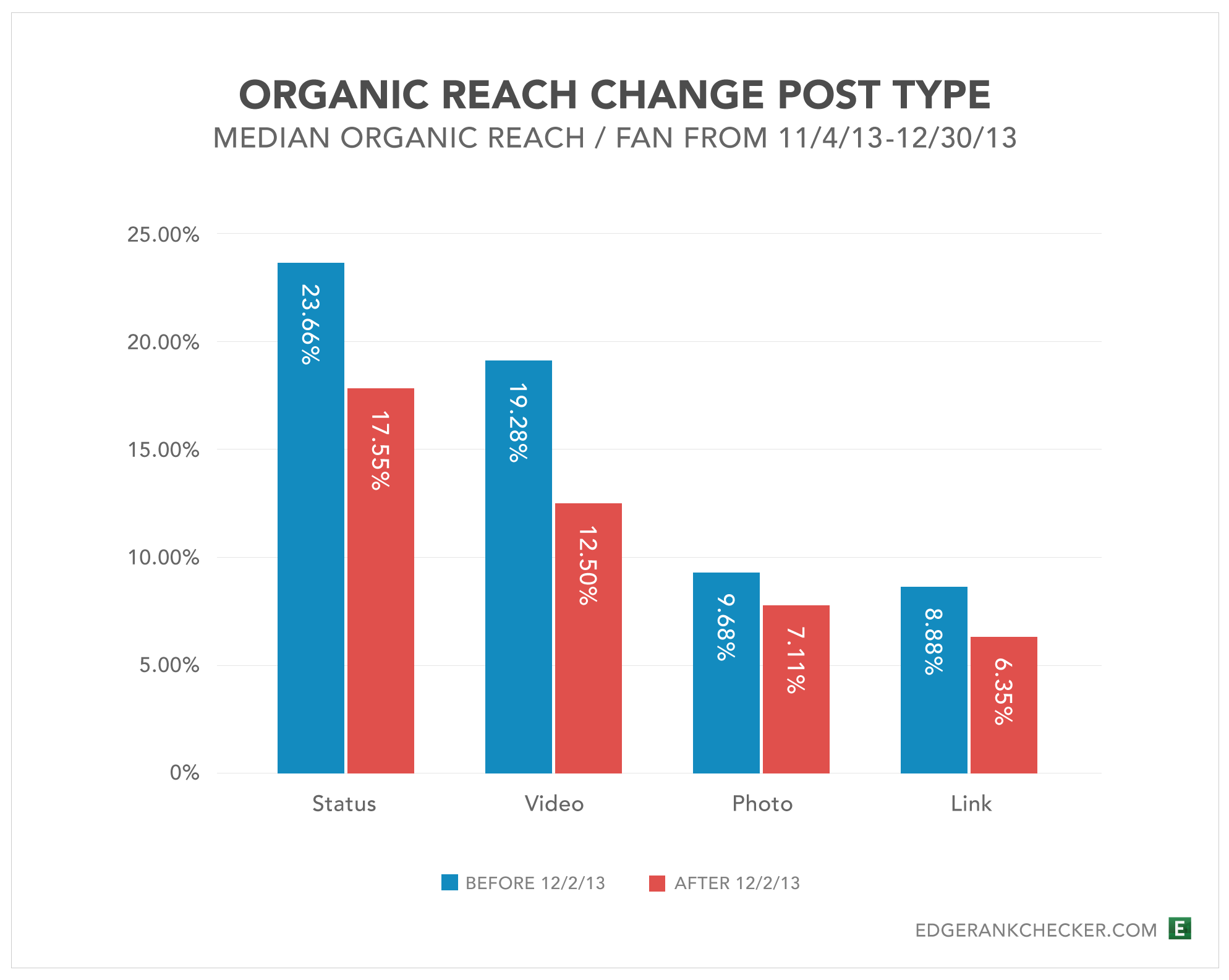 Organic reach change post type