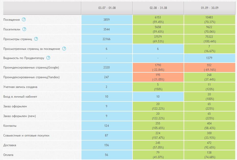 Показатели KPI за месяц