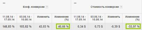 Стоимость конверсии снизилась на 54%