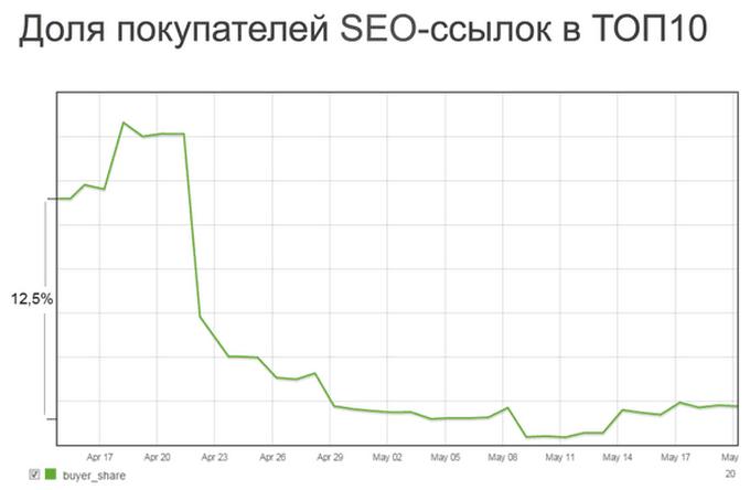 Доля покупателей SEO-ссылок в ТОП-10