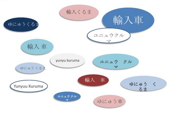 Особенности составления семантики на японском языке для словосочетания «импортные машины».