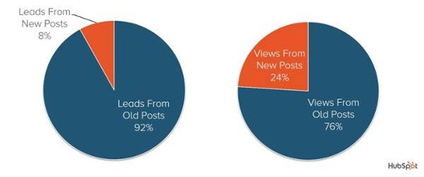 92% лидов приносят «старые» публикации