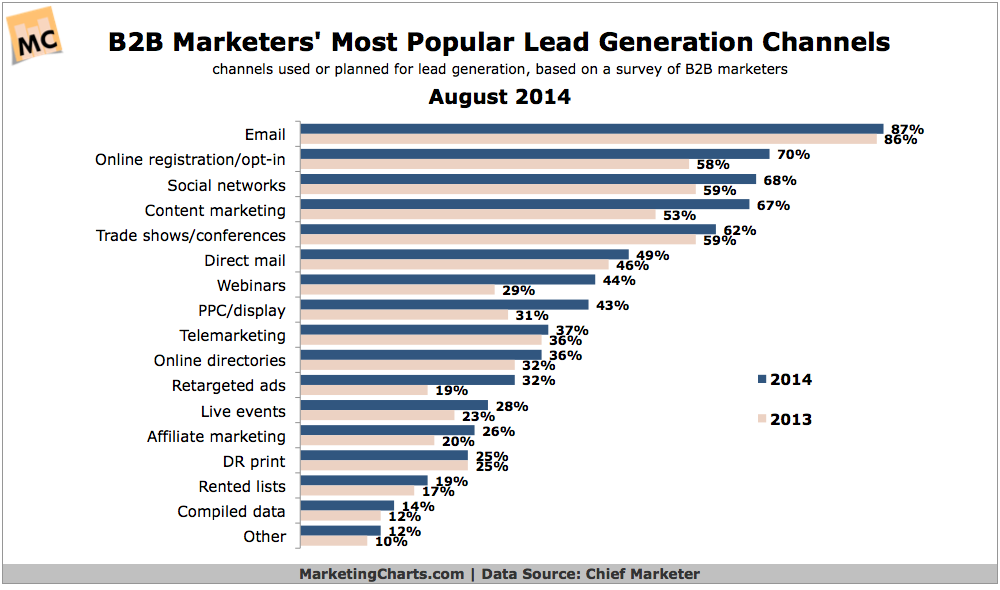 B2B marketers most popular lead gen channels