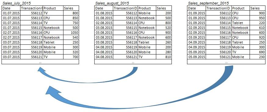 Для BigQuery три таблицы при выполнении запроса будут равносильны одной целой таблице о продажах за третий квартал