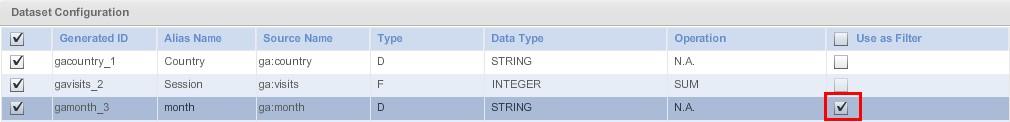 Для наглядного примера переведем в область «DataSet Configuration» поле «Month» и поставим напротив его названия галочку в столбце «Use as filter»