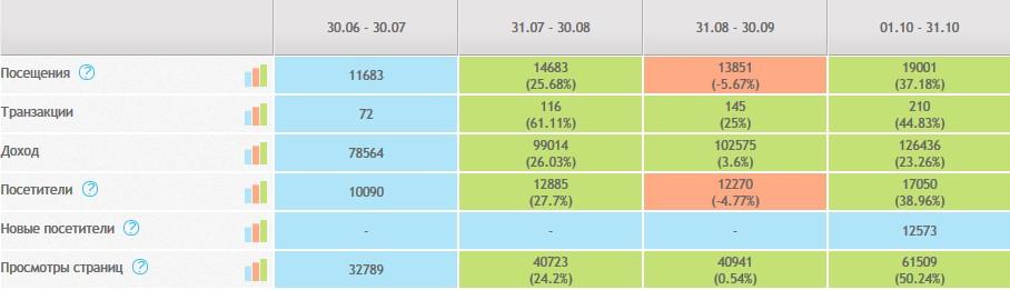 Сравнение KPI за период с 30 июня по 31 октября 2013