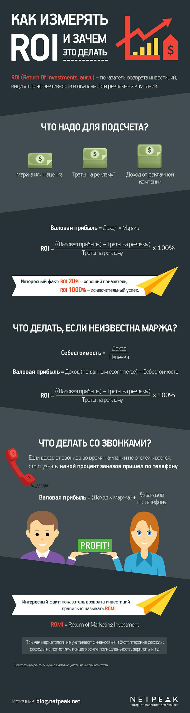 Как измерять ROI и зачем это делать — инфографика