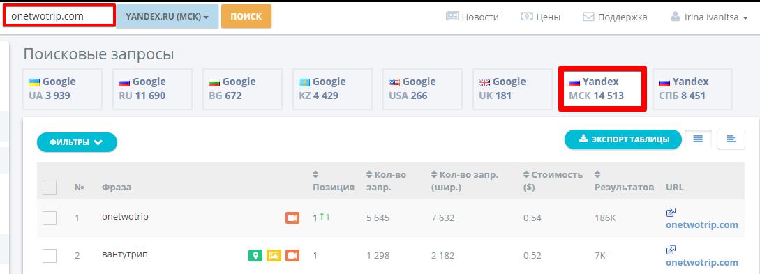 И более 14 000 уникальных фраз, которые из всех трех сайтов использует только onetwotrip.com