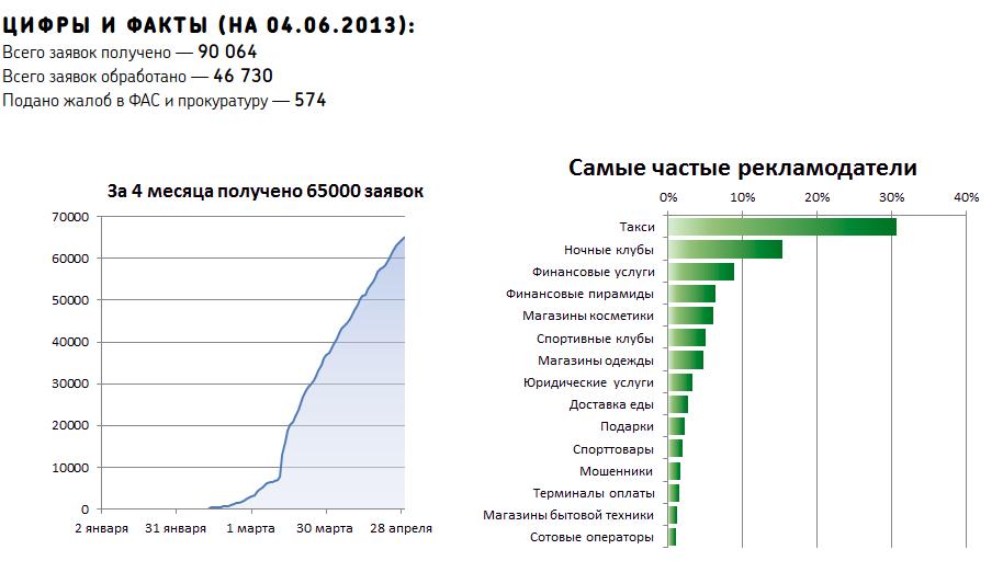 Цифры и факты по заявкам на 04.06.2013