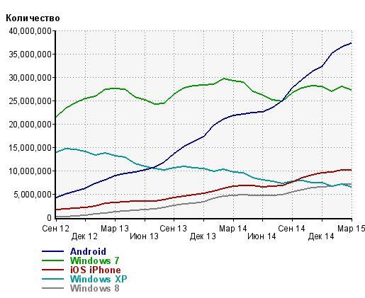 По данным Liveinternet за февраль, уже 47,6% русскоязычных пользователей выходят в сеть с мобильных устройств