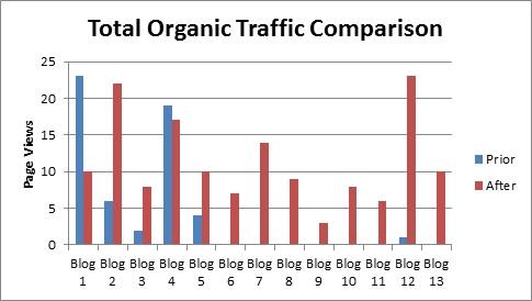 Сравнивался органический трафик, полученный каждым из постов за месяц до начала эксперимента (21 августа — 21 сентября) и за месяц после начала эксперимента (22 сентября — 22 октября)
