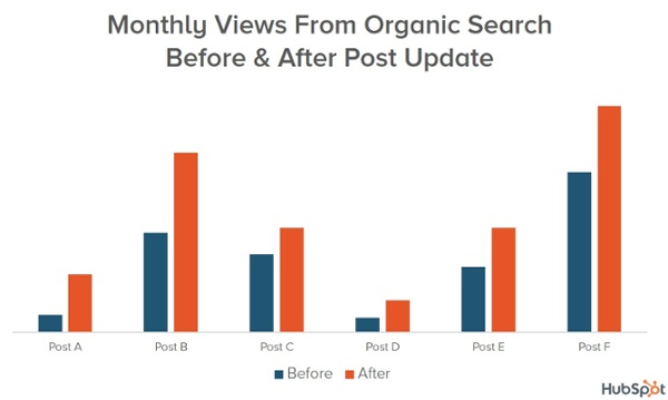 Сравниваются данные по органическому трафику за 30 дней до апдейта и за период между 30 и 60 днями после обновления