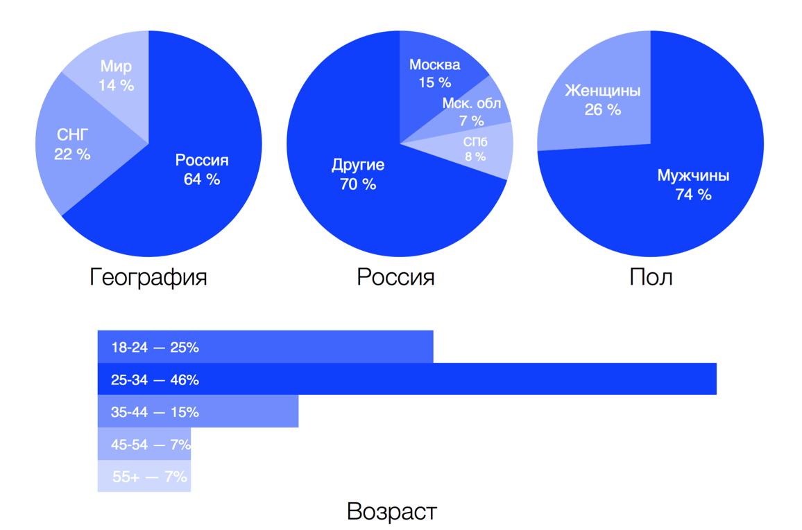 Статистика посещаемости Coub из интервью vc.ru
