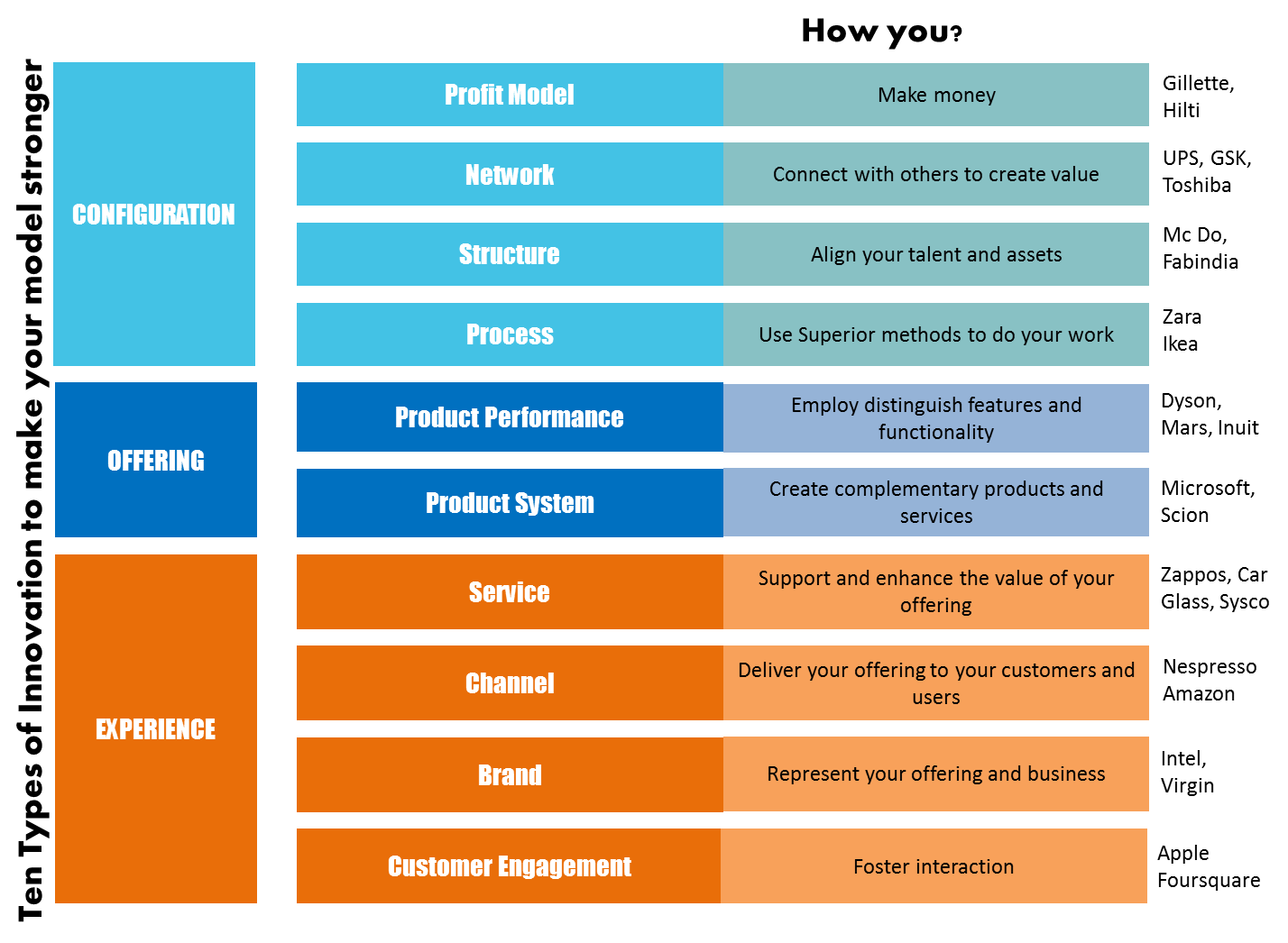 десять типов новшеств, усиливающих вашу модель