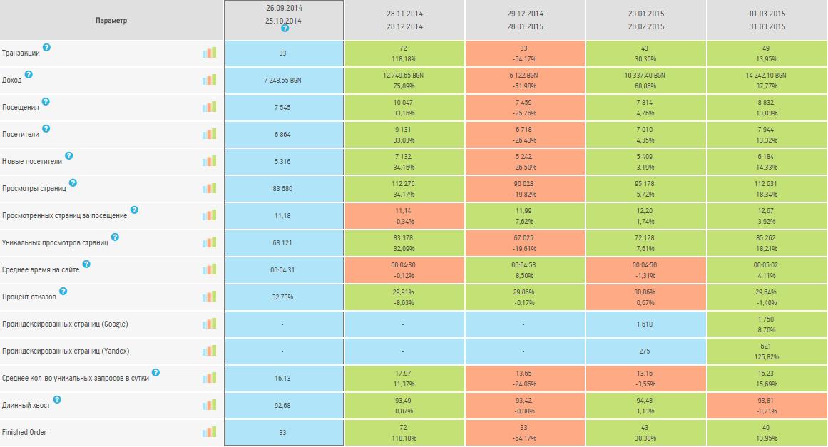 Данные из Личного Кабинета клиента Netpeak за последние 5 месяцев работы
