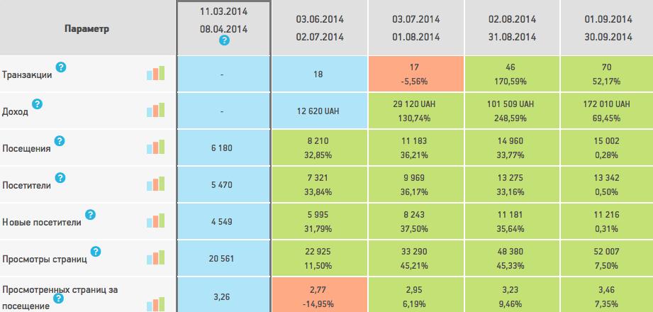 Сравнение KPI из Личного кабинета клиента Netpeak