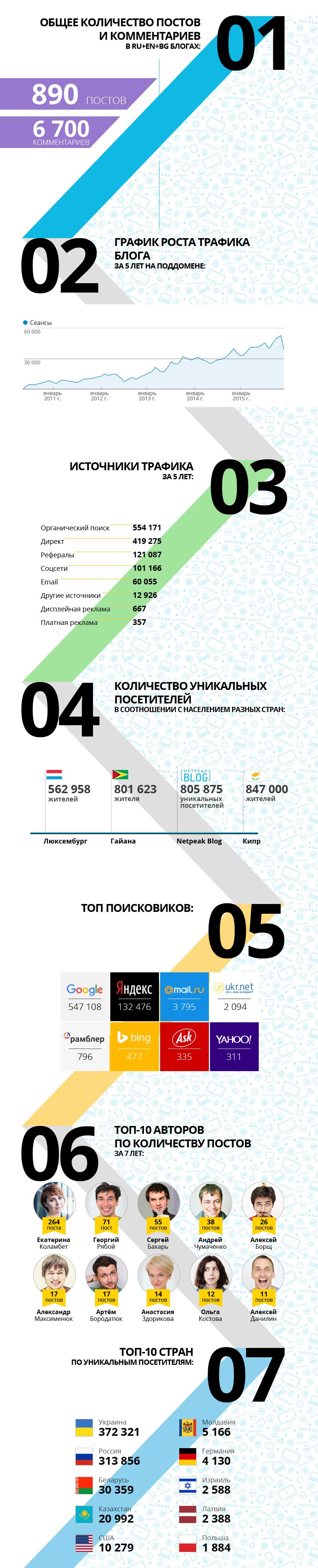 Итоги работы блога в цифрах