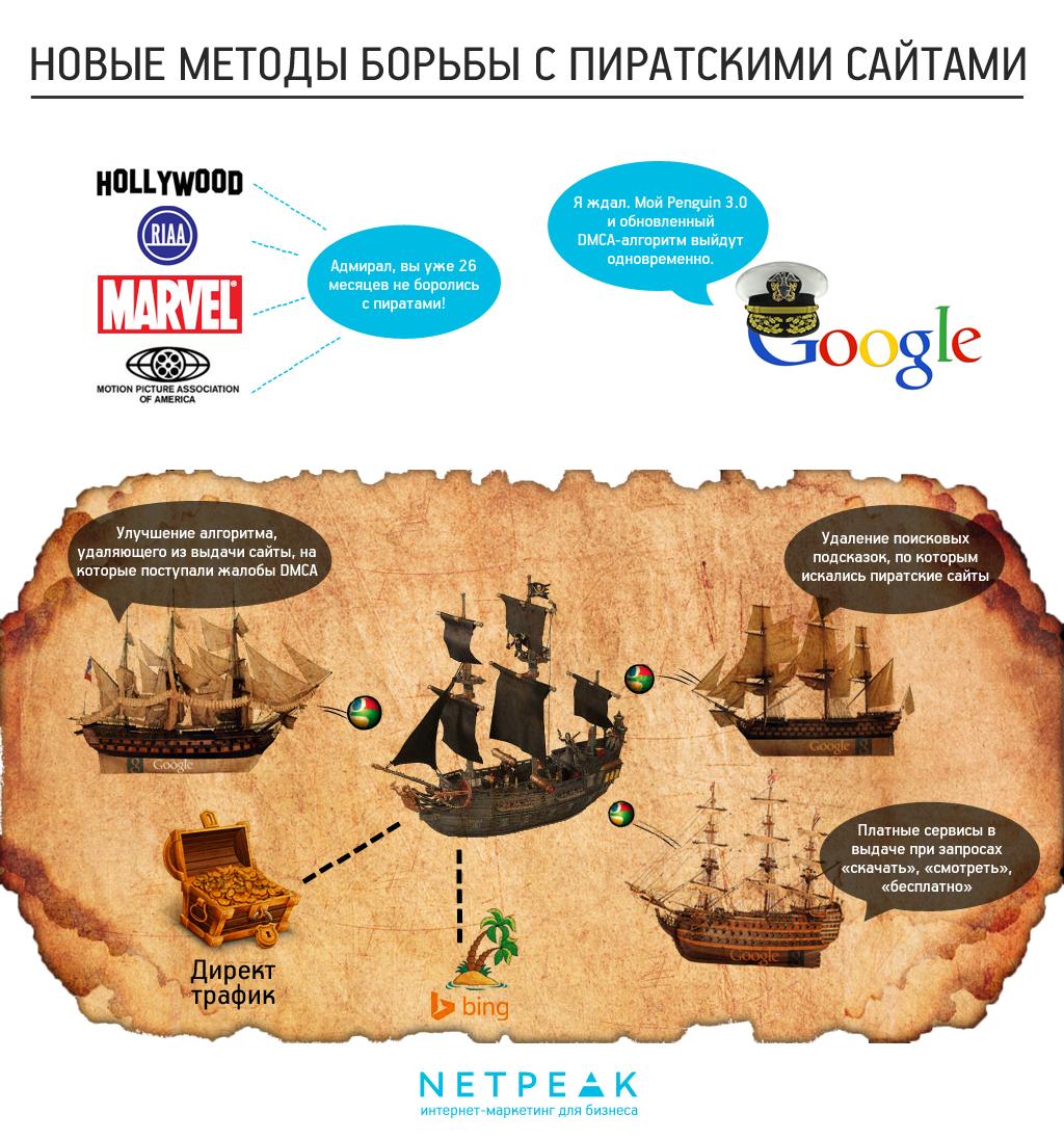 Новые методы борьбы Google с пиратскими сайтами.