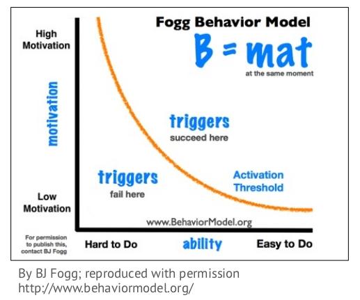 Изменение поведения: факторы влияния
