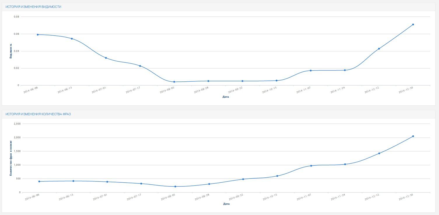 Нам удалось повысить динамику роста видимости (по данным Prodvigator)