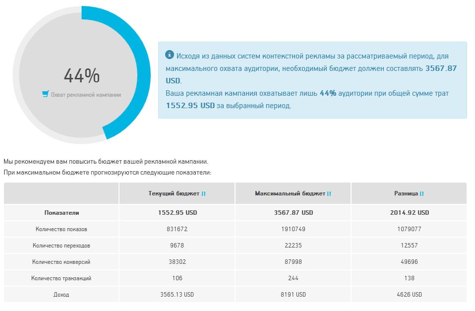 Новый отчет «Охват аудитории» в Личном Кабинете клиента Netpeak