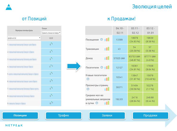 Эволюция целей SEO: от позиций к продажам!