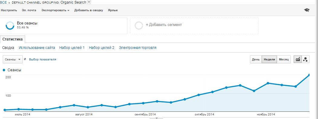 Число посетителей сайта, пришедших исключительно из поисковых систем, увеличилось в 18 раз