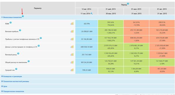Новые данные в таблице с KPI Личного кабинета клиента Netpeak