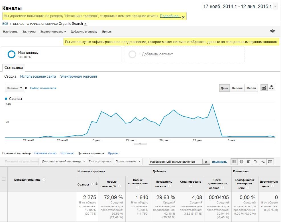 Результаты из Google Analytics