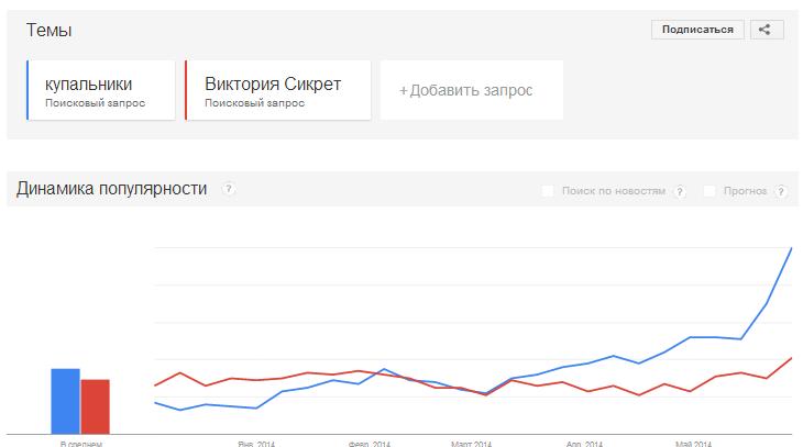 Данные в Google Trends