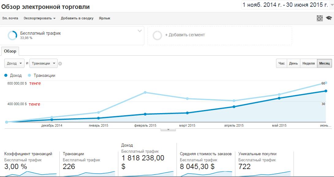 Продажи выросли с 0 до 57 в месяц, оборот увеличился с 0 до $3440