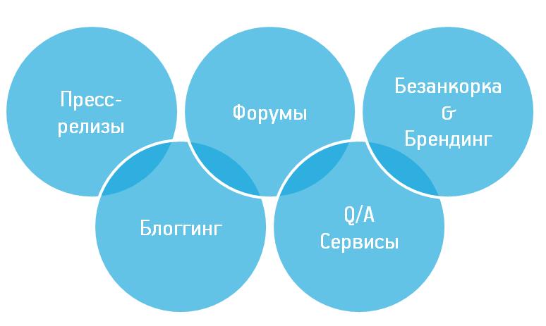 Список площадок для качественного organic-линкбилдинга