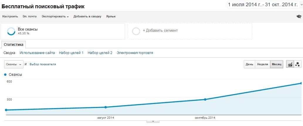 Количество посещений пользователей, пришедших на сайт исключительно из поисковой выдачи, возросло более, чем в 6 раз.