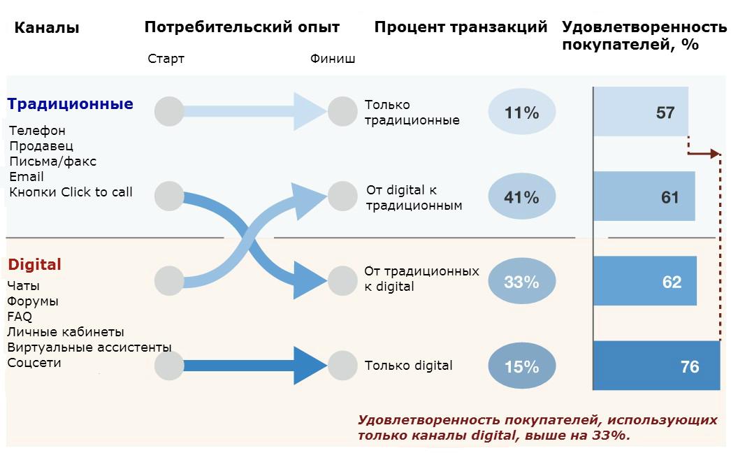 Зависимость удовлетворенности сервисом от разных каналов продаж.