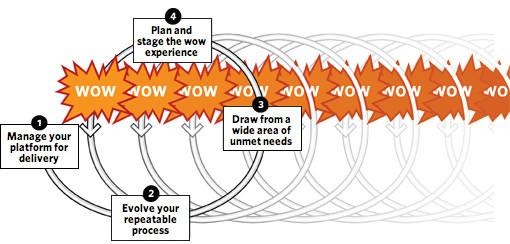 """Вау""-фактор на всех этапах развития продукта/услуги"