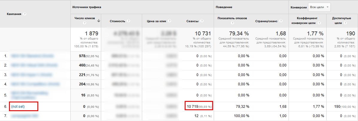 Статистика эффективности рекламных кампаний за два месяца до обращения клиента в агентство Netpeak
