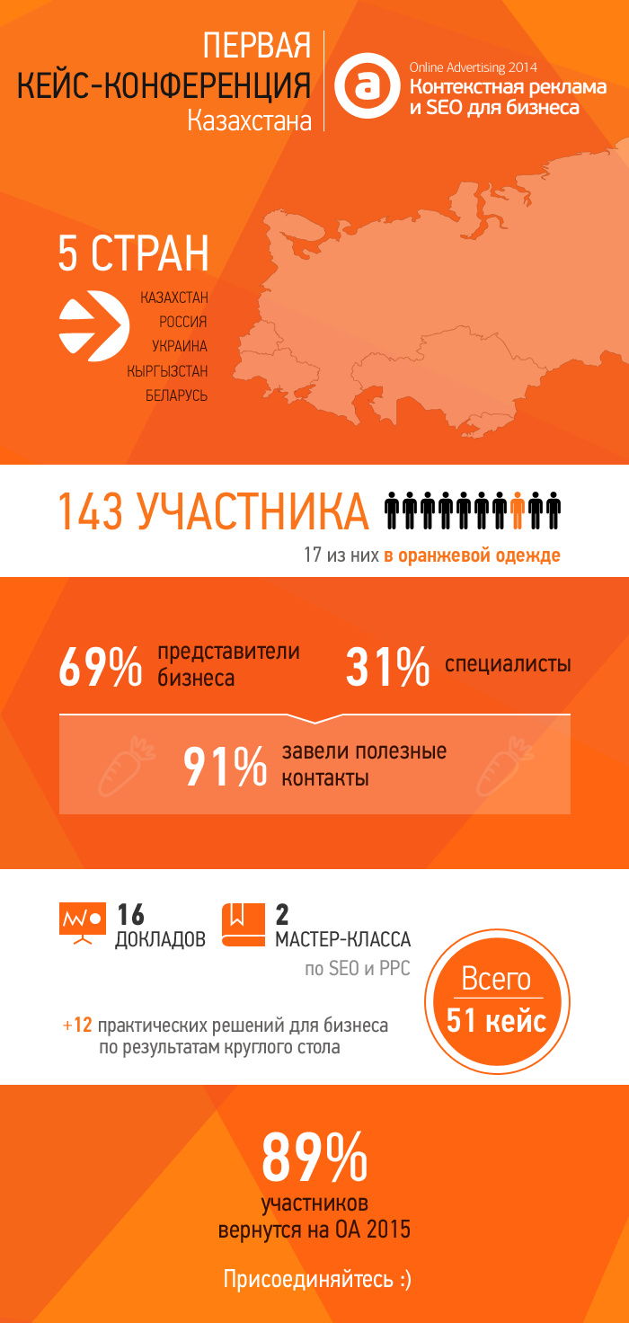 Инфографика: ОА глазами участников.