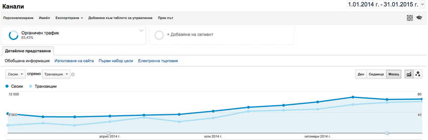 Данные из отчёта Ecommerce в Google Analytics