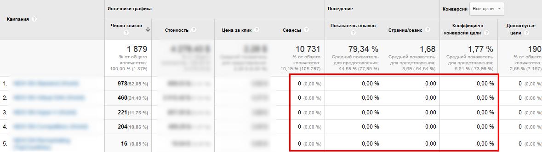 Отчеты Google Analytics не предоставляли данные о конверсиях в данных кампаниях за соответствующие периоды