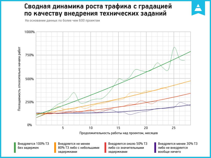 Результаты внедрения аудита: исследование Netpeak