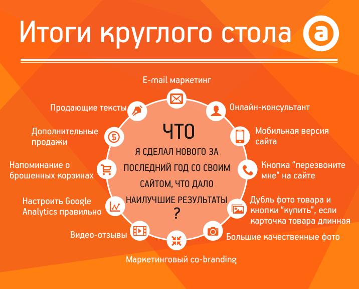 Итоги работы круглого стола на конференции Online Advertising в Алматы.