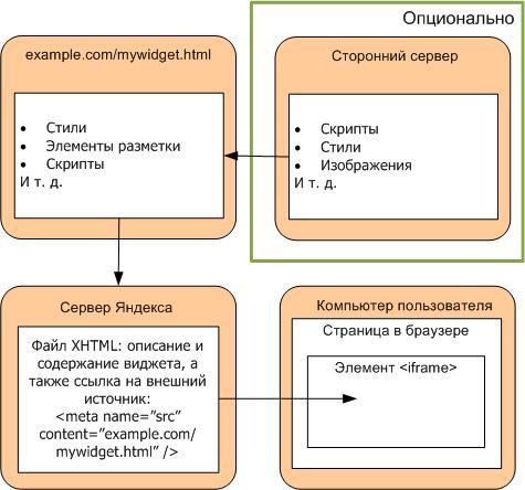Схема взаимодействия серверного виджета с Яндексом и пользователем