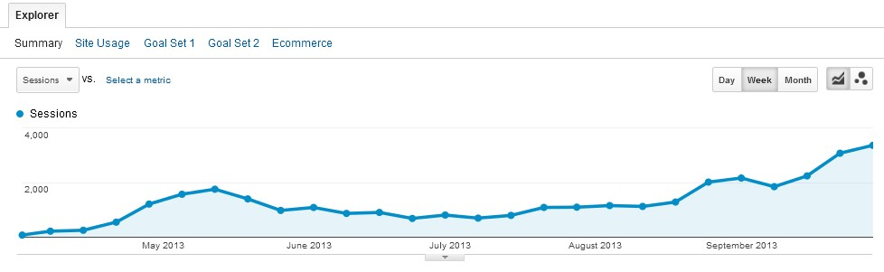 Non-branded organic traffic growth.