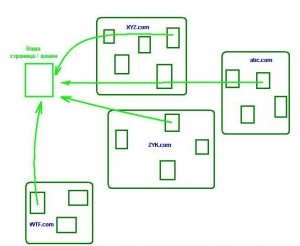 Ссылки на сайт - структура 1