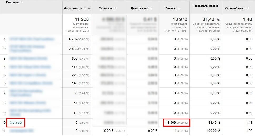 Статистика из Google Analytics за два месяца до передачи клиентом доступов в аккаунты