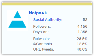 fNetpeak в Followerwonk