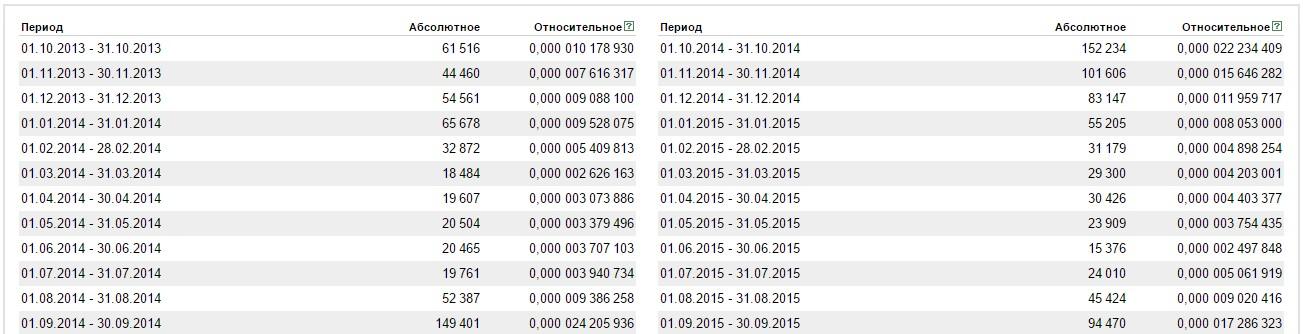 tablica_zaprosov_dlya_postroeniya_prognoza