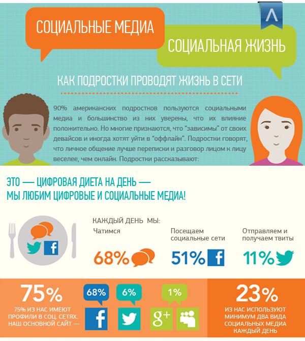 Социальная жизнь, социальные медиа