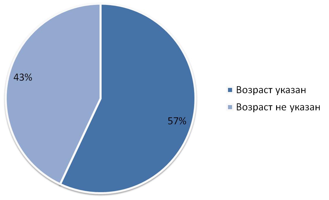 процентное соотношение указавших возраст ВКонтакте