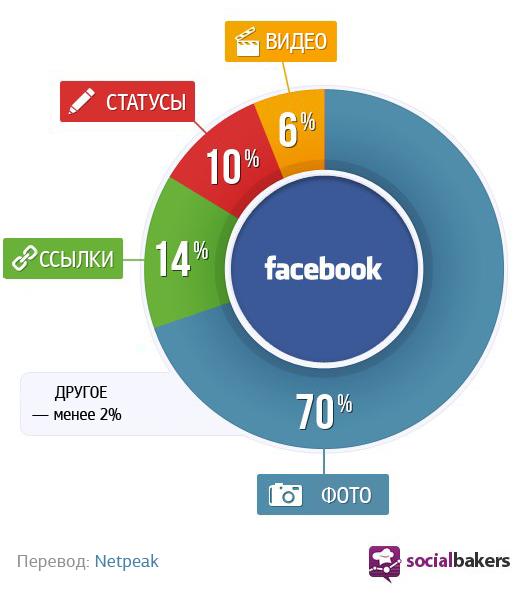 Соотношение разных типов страниц в Facebook